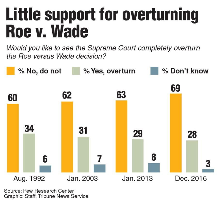 Chart showing the percent of people who support overturning Roe v. Wade