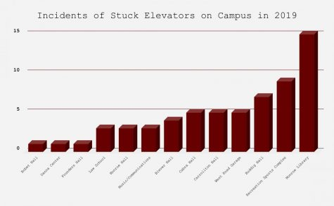 A graph displays how many times elevators got stuck in different Loyola buildings in 2019. The most incidents were in Monroe Library, with a total of 15 incidents.