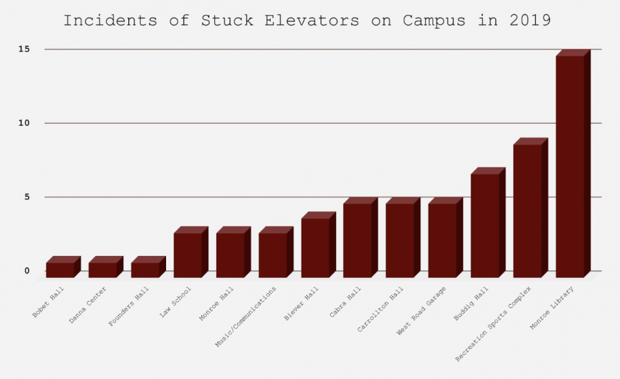 Graph of amount of times an elevator broke