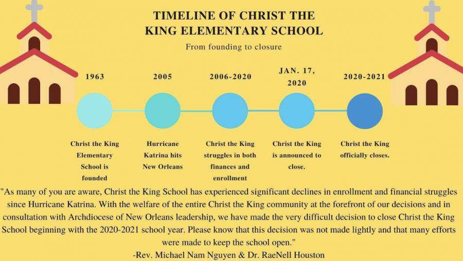Timeline of Christ the King School