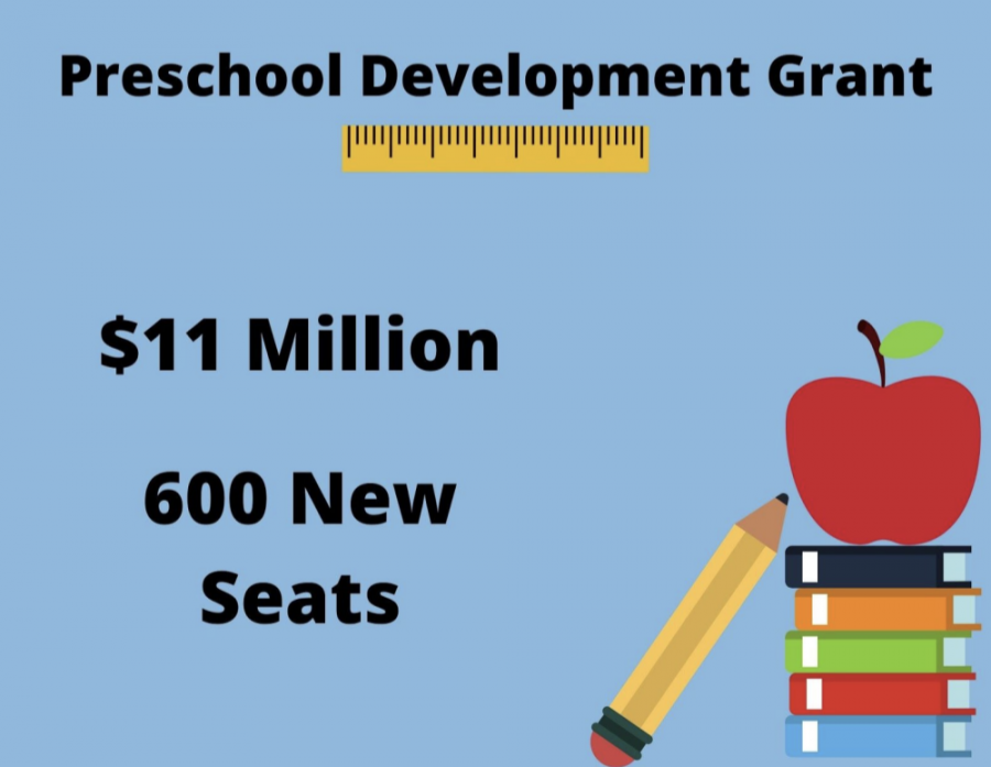 Graphic showing that the Preschool development grant is $11 million dollars and has 600 new seats.