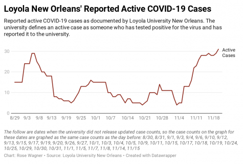 Reported active COVID-19 cases as documented by Loyola University New Orleans. The university defines an active case as someone who has tested positive for the virus and has reported it to the university.