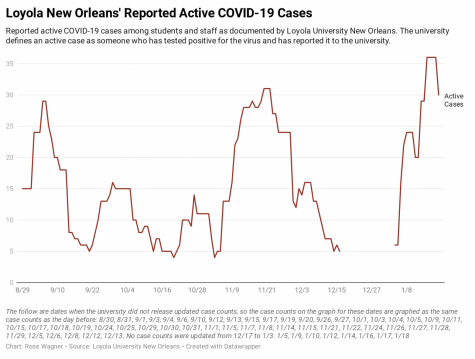 A chart displaying COVID-19 cases at Loyola over time. Cases peaked at 36 active cases on Jan. 15