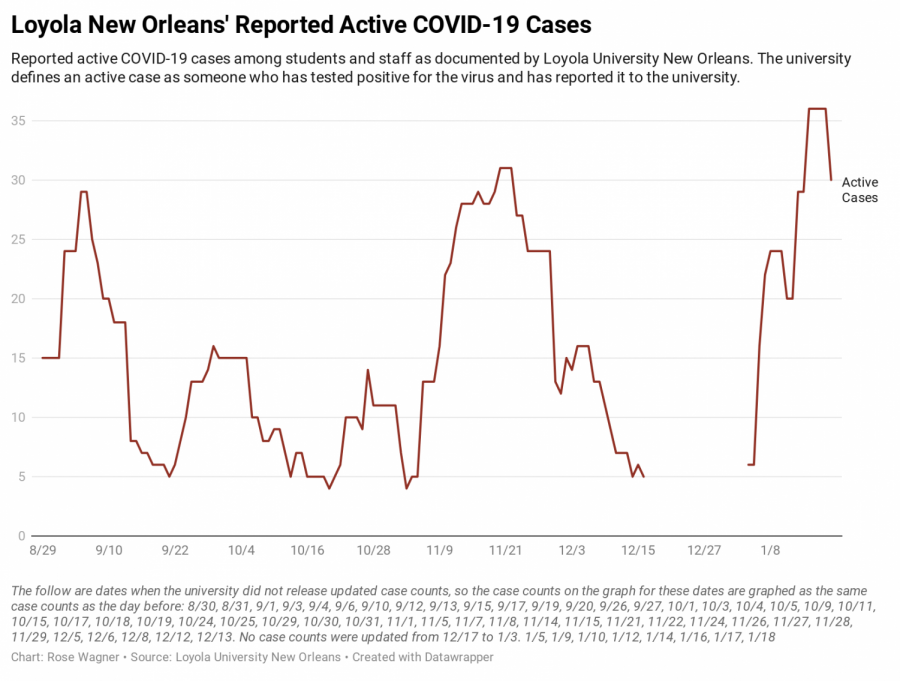 A+chart+displaying+COVID-19+cases+at+Loyola+over+time.+Cases+peaked+at+36+active+cases+on+Jan.+15