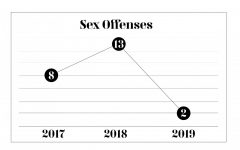 Sex offenses on Loyola's campus peaked over the last few years at 13 in 2018. The campus Clery report was released last year with an update on on-campus crime. Photo credit: Mikayla Ferro