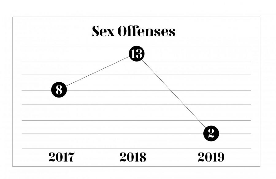 Sex+offenses+on+Loyola%27s+campus+peaked+over+the+last+few+years+at+13+in+2018.+The+campus+Clery+report+was+released+last+year+with+an+update+on+on-campus+crime.+Photo+credit%3A+Mikayla+Ferro