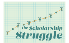 Students frustrated as tuition rises but scholarships don't